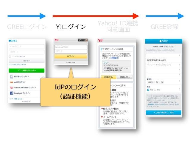 GREEログイン Y!ログイン Yahoo! ID連携  同意画⾯面 GREE登録 倉林雅 倉林 雅 アプリへの  アクセス確認 属性・API  利利⽤用内容 email@example.com