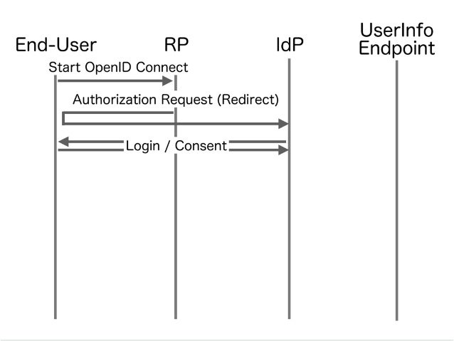 IdPRPEnd-User Authorization Request (Redirect) UserInfo Endpoint Authorization Code (Redirect) Login / Consent Start OpenI...