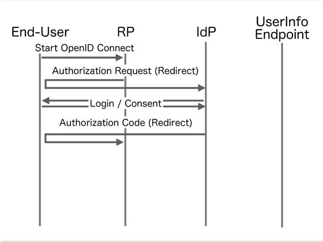 IdPRPEnd-User Authorization Request (Redirect) UserInfo Endpoint Authorization Code (Redirect) Login / Consent Token Reque...