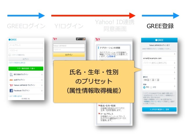 IoTデバイスと  Yahoo! JAPANのAPI連携⽅方法  〜~認証付き〜~