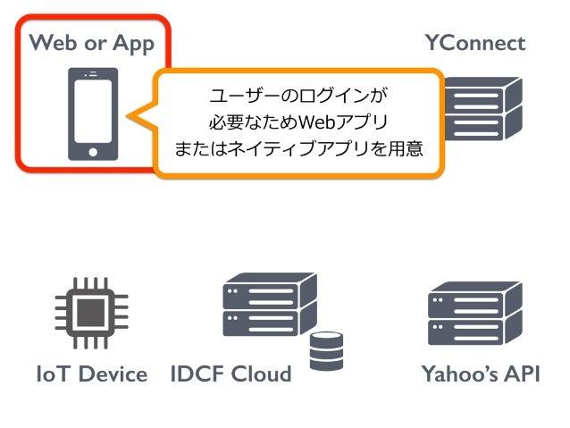 Web or App IoT Device YConnect Yahoo's API Authorizationリクエスト IDCF Cloud