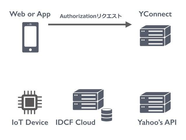 Web or App IoT Device YConnect Yahoo's API Authorizationリクエスト ログイン・同意 IDCF Cloud