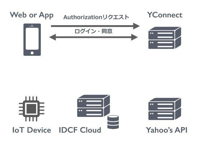Web or App IoT Device YConnect Yahoo's API Authorizationリクエスト ログイン・同意 Authorization Code IDCF Cloud