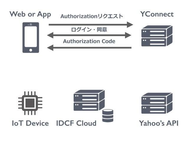Web or App IoT Device YConnect Yahoo's API Authorizationリクエスト ログイン・同意 Authorization Code IDCF Cloud Authorization Code