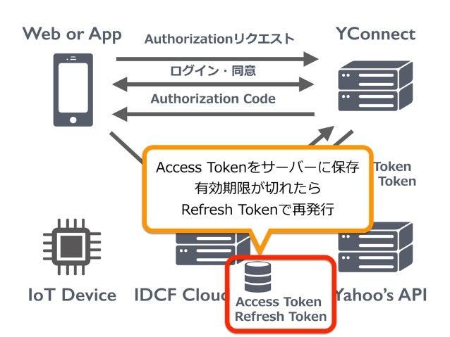 Web or App IoT Device YConnect Yahoo's API Authorizationリクエスト ログイン・同意 Authorization Code IDCF Cloud Authorization Code A...