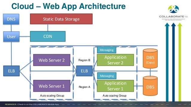 Architecting For The Cloud Best Practices