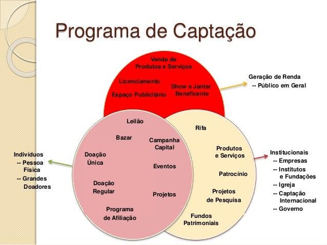Campanha Capital Eventos Licenciamento Venda de Produtos e Serviços Espaço Publicitário Show e Jantar Beneficente Rifa Pro...
