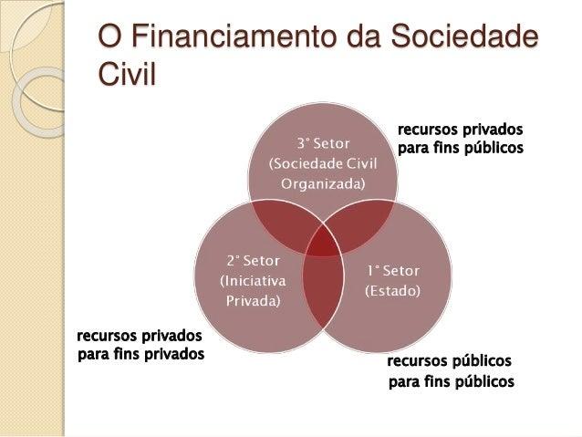 para fins públicos recursos públicospara fins privados recursos privados recursos privados para fins públicos O Financiame...