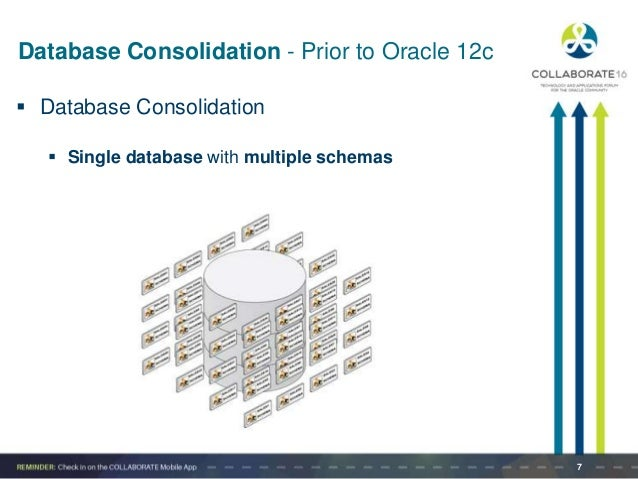Consolidating databases