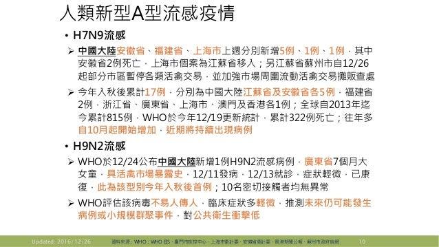 人類新型A型流感疫情 • H7N9流感  中國大陸安徽省、福建省、上海市上週分別新增5例、1例、1例,其中 安徽省2例死亡,上海市個案為江蘇省移入;另江蘇省蘇州市自12/26 起部分市區暫停各類活禽交易,並加強市場周圍流動活禽交易攤販查處 ...