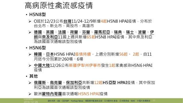 高病原性禽流感疫情 • H5N8型  OIE於12/23公布台灣11/24-12/9新增4起H5N8 HPAI疫情,分布於 台北市、新北市、南投市、高雄市  德國、英國、法國、荷蘭、芬蘭、羅馬尼亞、瑞典、瑞士、波蘭、伊 朗與奈及利亞11國上...