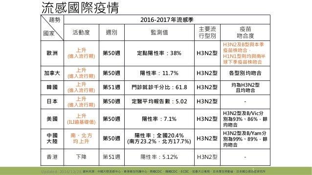 流感國際疫情 3資料來源:中國大陸流感中心、香港衛生防護中心、美國CDC 、韓國CDC 、ECDC 、加拿大公衛局、日本厚生勞動省、日本國立感染症研究所 趨勢 國家 2016-2017年流感季 活動度 週別 監測值 主要流 行型別 疫苗 吻合度...