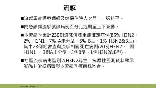 流感 流感重症個案通報及健保住院人次與上一週持平。 門急診類流感就診病例百分比近期呈上下波動。 本流感季累計230例流感併發重症確定病例(85% H3N2、 2% H1N1、7% A未分型、5% B型、1% H3N2&B型), 其中28例...