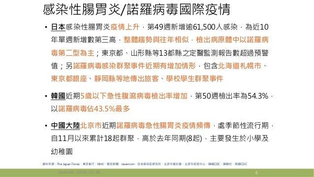 感染性腸胃炎/諾羅病毒國際疫情 • 日本感染性腸胃炎疫情上升,第49週新增逾61,500人感染,為近10 年單週新增數第三高,整體趨勢與往年相似,檢出病原體中以諾羅病 毒第二型為主;東京都、山形縣等13都縣之定醫監測報告數超過預警 值;另諾羅病...