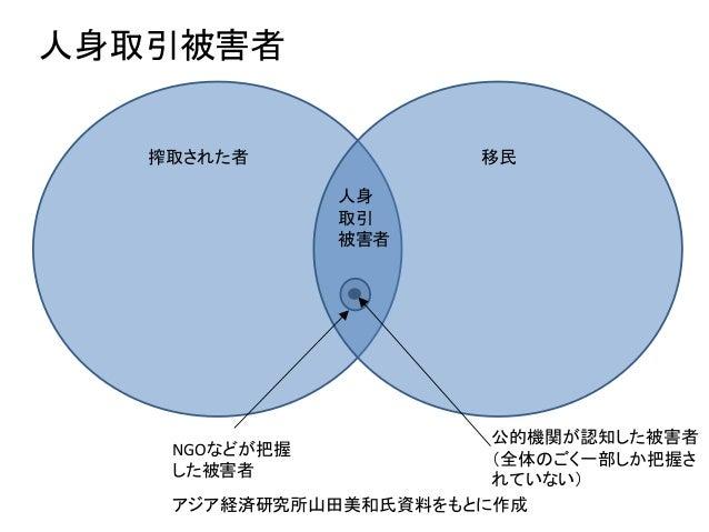 人身取引被害者 搾取された者 移民 人身 取引 被害者 NGOなどが把握 した被害者 公的機関が認知した被害者 (全体のごく一部しか把握さ れていない) アジア経済研究所山田美和氏資料をもとに作成