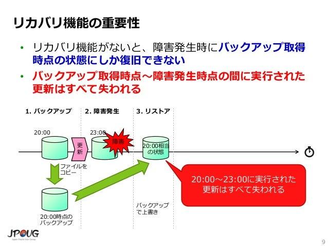 バックアップと障害復旧から考えるOracle Database, MySQL, PostgreSQL ...