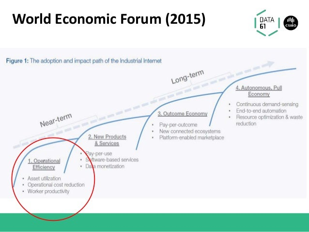 World Economic Forum (2015)