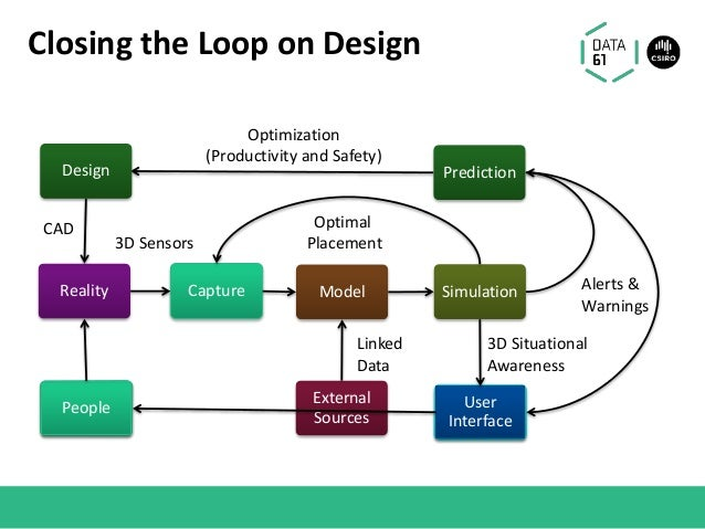 Closing the Loop on Design Capture Model 3D Sensors Simulation Optimal Placement Optimization (Productivity and Safety) Us...