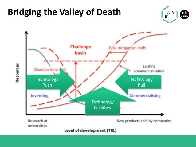 Bridging the Valley of Death Technology Push Technology Pull Technology Facilities