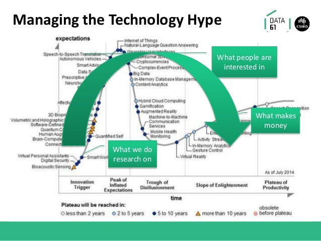 Managing the Technology Hype What makes money What people are interested in What we do research on