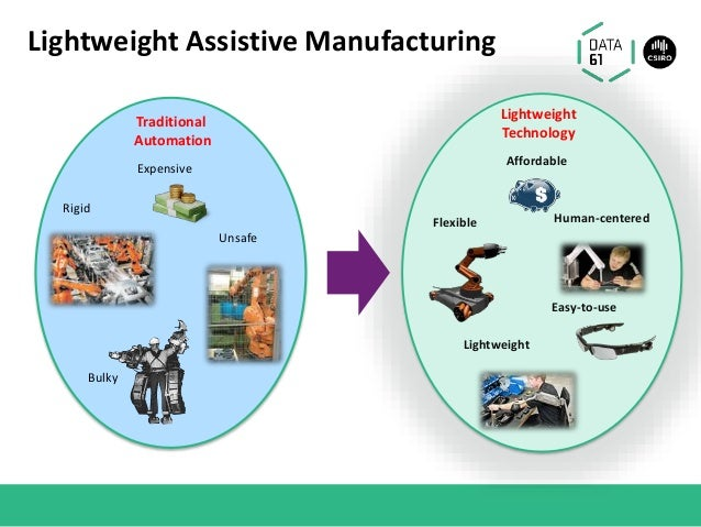Lightweight Assistive Manufacturing Traditional Automation Rigid Bulky Expensive Unsafe Lightweight Technology Flexible Li...