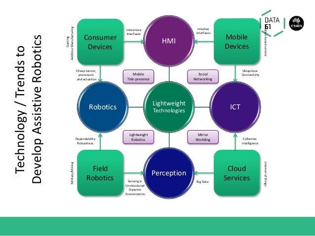 Lightweight Technologies HMI ICT Perception Robotics Mobile Tele-presence Lightweight Robotics Mirror Worlding Social Netw...