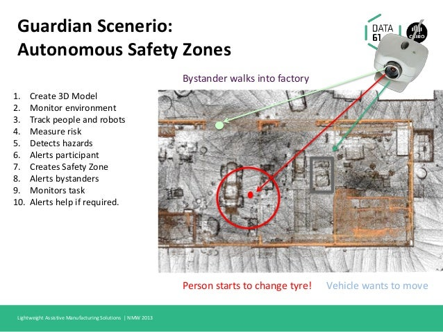 Guardian Scenerio: Autonomous Safety Zones 1. Create 3D Model 2. Monitor environment 3. Track people and robots 4. Measure...