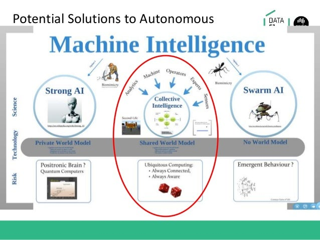 Potential Solutions to Autonomous Systems