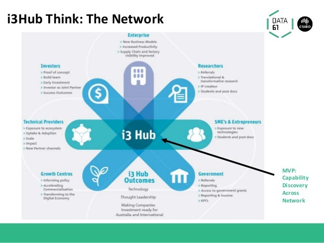 i3Hub Think: The Network MVP: Capability Discovery Across Network
