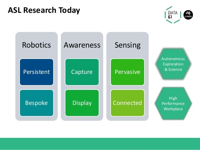 ASL Research Today Robotics Persistent Bespoke Awareness Capture Display Sensing Pervasive Connected High Performance Work...