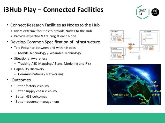 i3Hub Play – Connected Facilities QCAT Guardian Perth (Oil Gas) Lindfield Sydney Clayton Lab22 • Connect Research Faciliti...