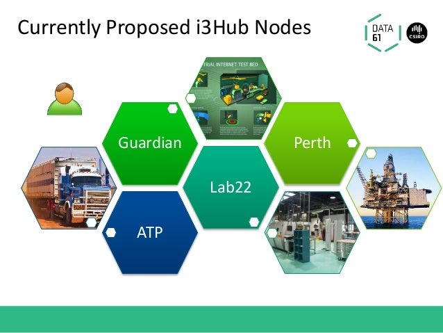 Currently Proposed i3Hub Nodes ATP Lab22 Guardian Perth