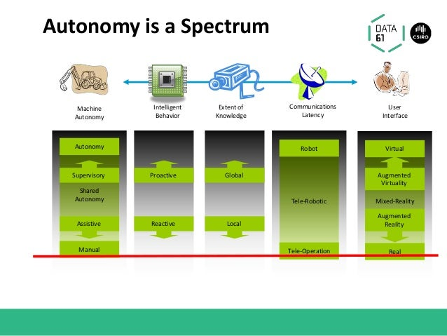 Autonomy is a Spectrum Mixed-RealityTele-Robotic Robot Tele-Operation Machine Autonomy Shared Autonomy Autonomy Manual Use...