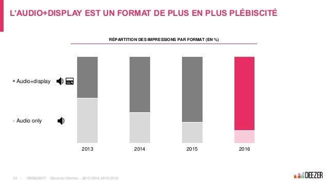 L'AUDIO+DISPLAY EST UN FORMAT DE PLUS EN PLUS PLÉBISCITÉ 2013 2014 2015 2016 Audio+display Audio only RÉPARTITION DES IMPR...