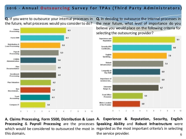 2016 Outsourcing Survey for Third Party Administrators (TPAs)