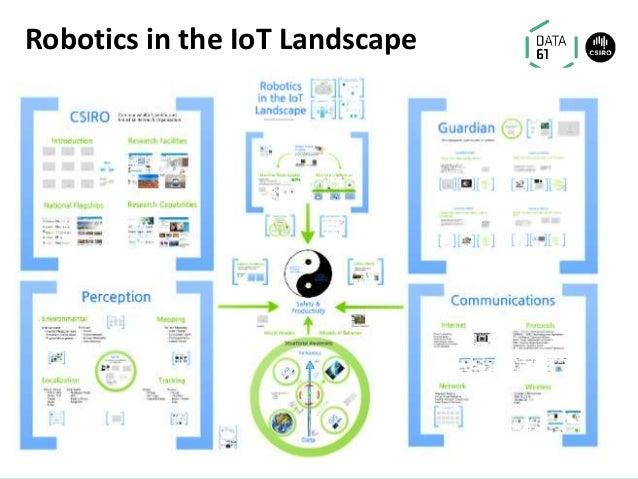 Robotics in the IoT Landscape