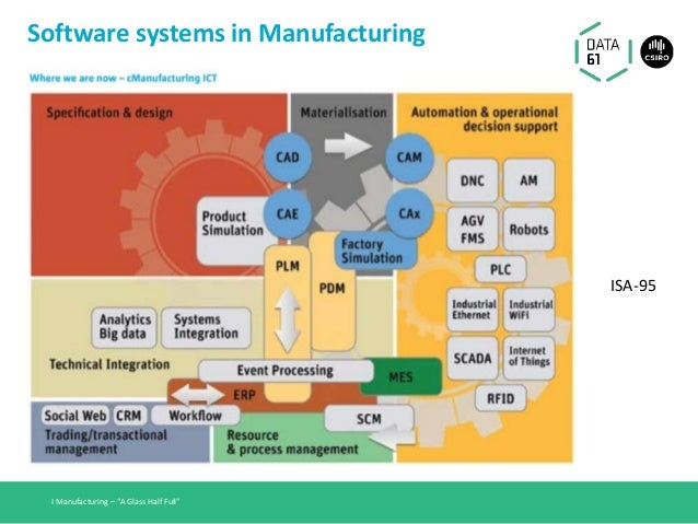 """Software systems in Manufacturing I Manufacturing – """"A Glass Half Full"""" ISA-95"""