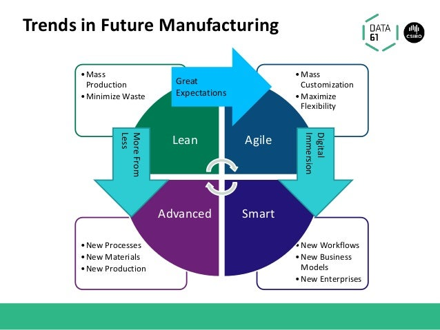 Trends in Future Manufacturing •New Workflows •New Business Models •New Enterprises •New Processes •New Materials •New Pro...