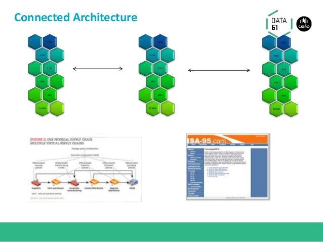 Connected Architecture CRM PLM SCM ERP MES SCADA CRM PLM SCM ERP MES SCADA CRM PLM SCM ERP MES SCADA