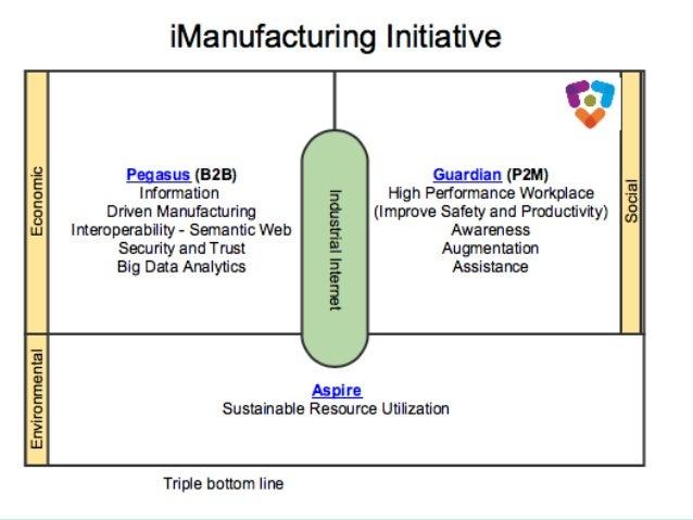 iManufacturing Initiative 26 |