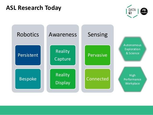 ASL Research Today Robotics Persistent Bespoke Awareness Reality Capture Reality Display Sensing Pervasive Connected High ...