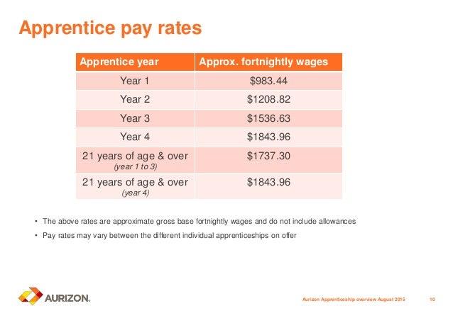 2016 aurizon apprenticeships