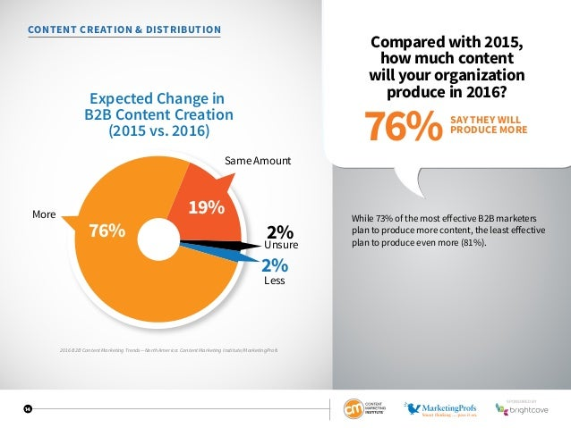 14 CONTENT CREATION  DISTRIBUTION Compared with 2015, how much content will your organization produce in 2016? While 73% o...