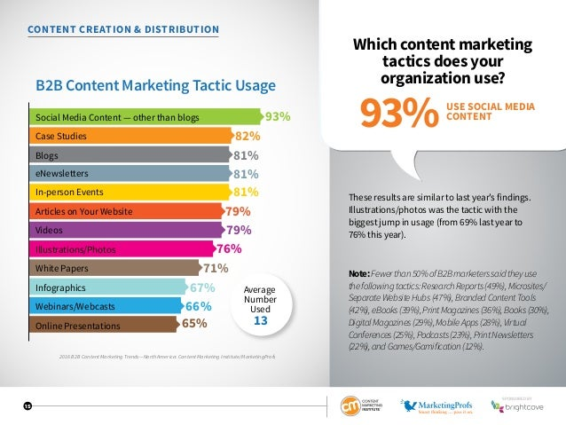 15 CONTENT CREATION  DISTRIBUTION Which content marketing tactics does your organization use? These results are similar to...