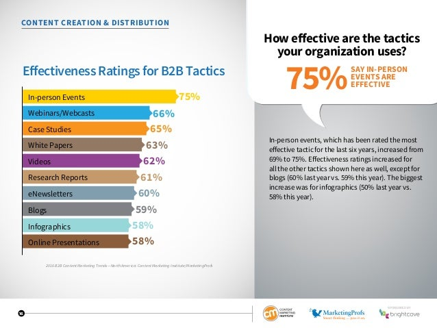 16 CONTENT CREATION  DISTRIBUTION How effective are the tactics your organization uses? In-person events, which has been r...