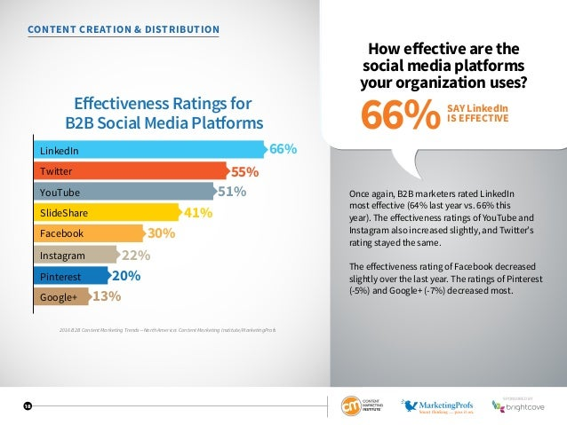 18 CONTENT CREATION  DISTRIBUTION How effective are the social media platforms your organization uses? Once again, B2B mar...