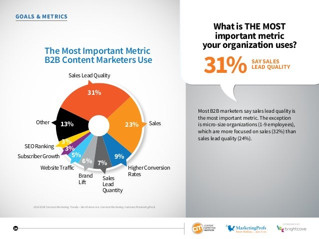 24 GOALS  METRICS What is THE MOST important metric your organization uses? Most B2B marketers say sales lead quality is t...