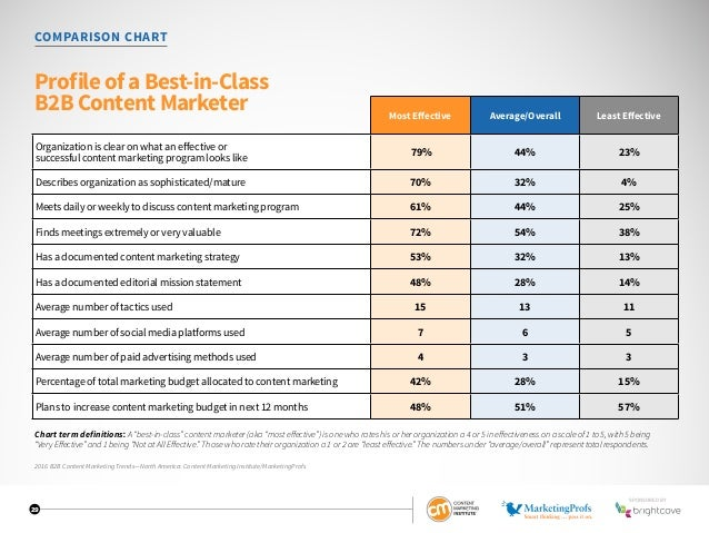 """29 COMPARISON CHART Profile of a Best-in-Class B2B Content Marketer Chart term definitions: A""""best-in-class""""contentmarkete..."""