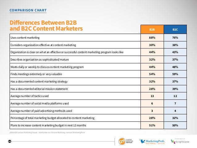30 B2B B2C Uses content marketing 88% 76% Considers organization effective at content marketing 30% 38% Organization is cl...