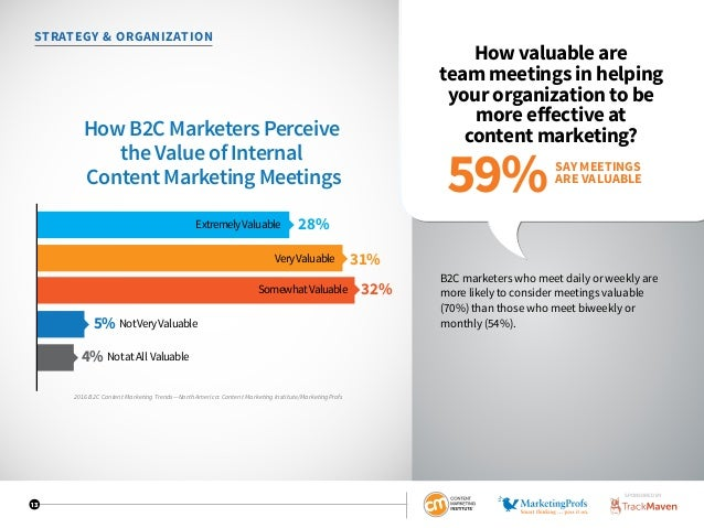 13 STRATEGY  ORGANIZATION How valuable are team meetings in helping your organization to be more effective at content mark...